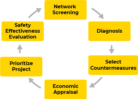 SafetyManagementProcess_grey